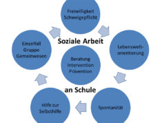 Grafik aus dem neuen Konzept der Schulsozialarbeit in Jülich.