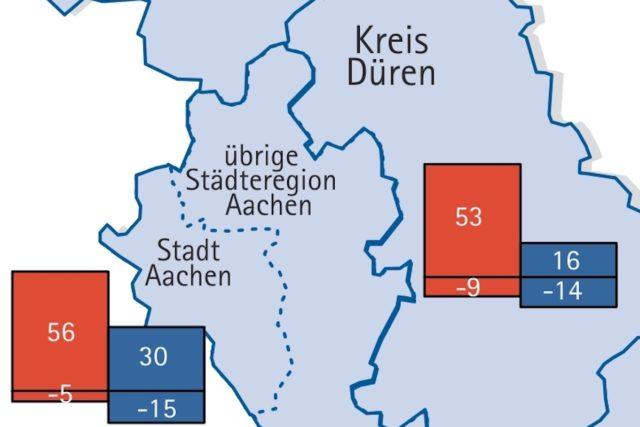 Graphik: IHK Aachen